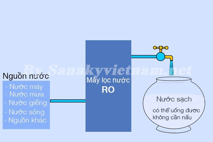 Máy lọc nước RO tạo được nước tinh khiết nhanh chóng
