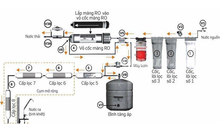 Nguyên lý hoạt động của máy lọc nước RO